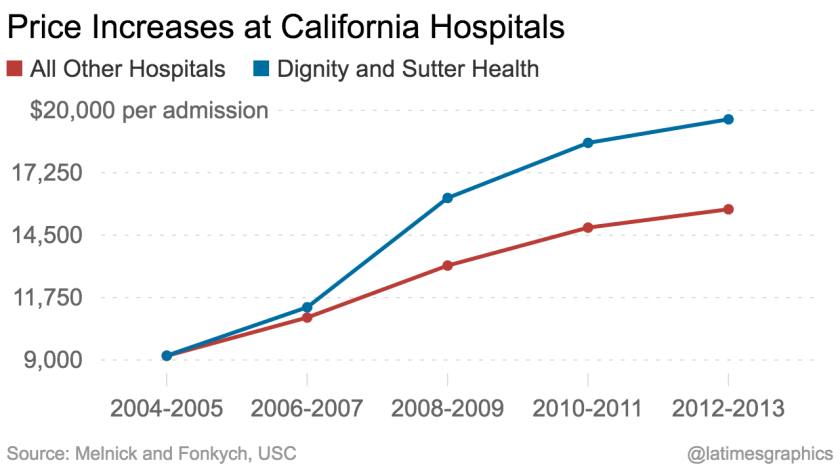 Big California hospital chains not only raised prices faster than inflation, but gave competitors room to raise their own prices.