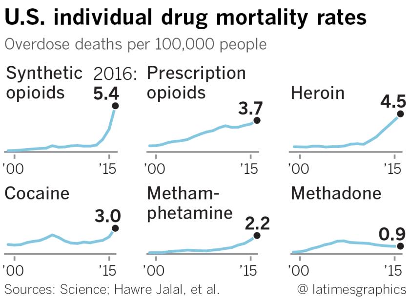 la-sci-sn-g-drug-overdose-deaths-1b-20180920