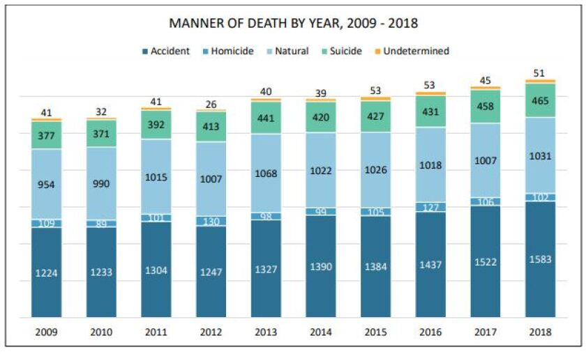 Manner of death by year via MEs Office.JPG