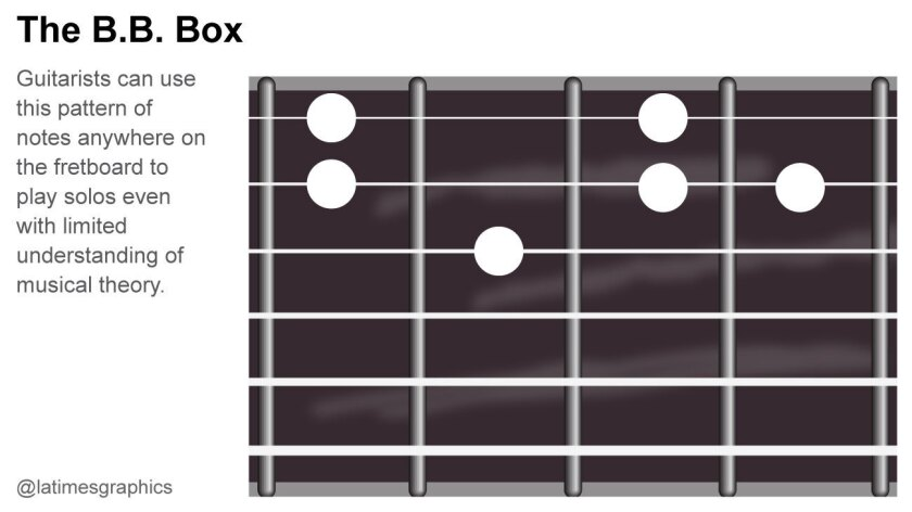 B.B. King dies: Generations of guitarists used 'B.B. Box' to learn how to play