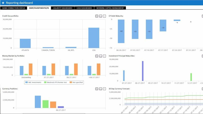 Kyriba's dashboard for keeping track of cash and investments in far flung accounts.