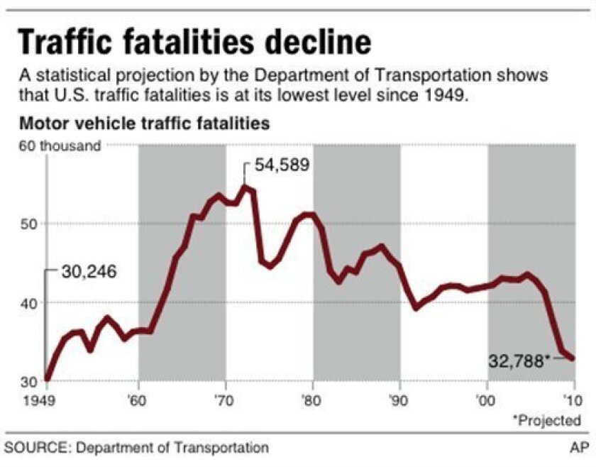 Chart shows the number of traffic fatalities in the U.S. since 1949 with 2010 projection.