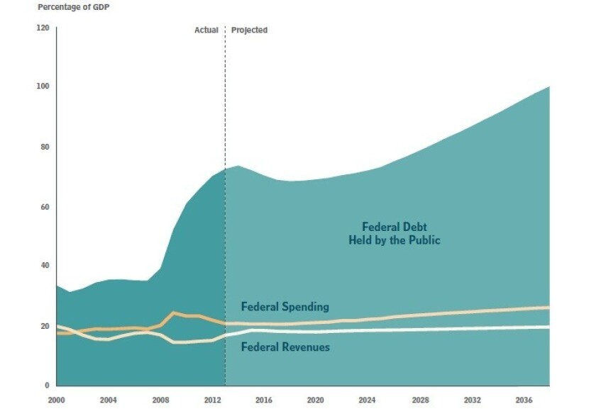 Congressional Budget Office chart