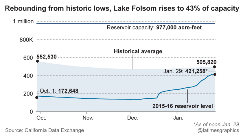 Rebounding from historic lows, Lake Folsom rises to 43% of capacity