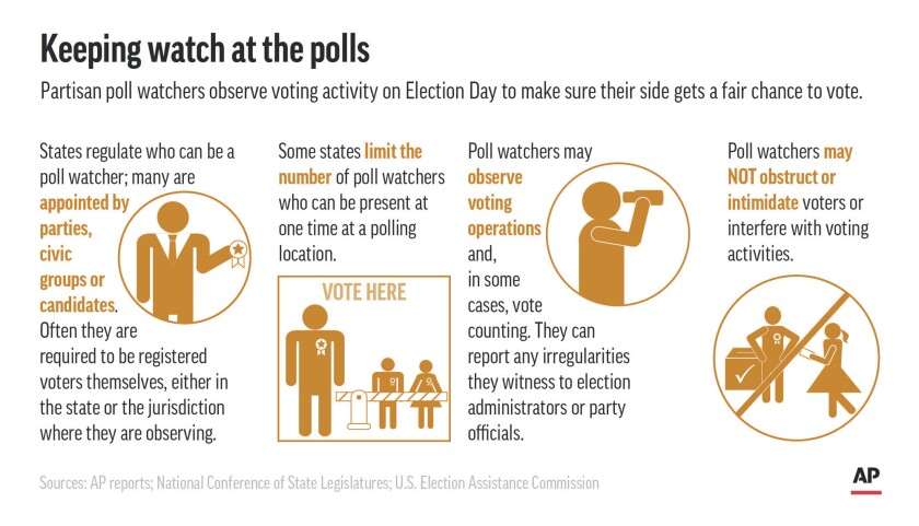 Graphic shows qualifications and duties of poll watchers in U.S. elections;