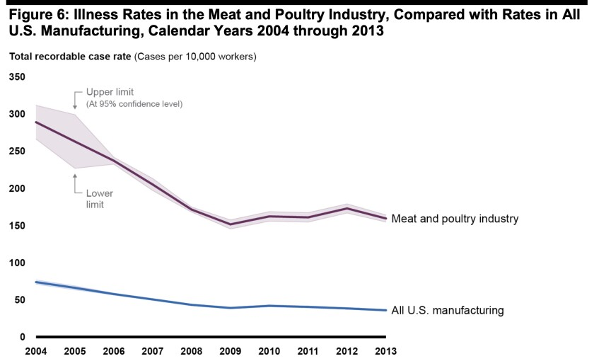 Illness rates in the meat and poultry industry consistently exceed those in U.S. manufacturing overall.