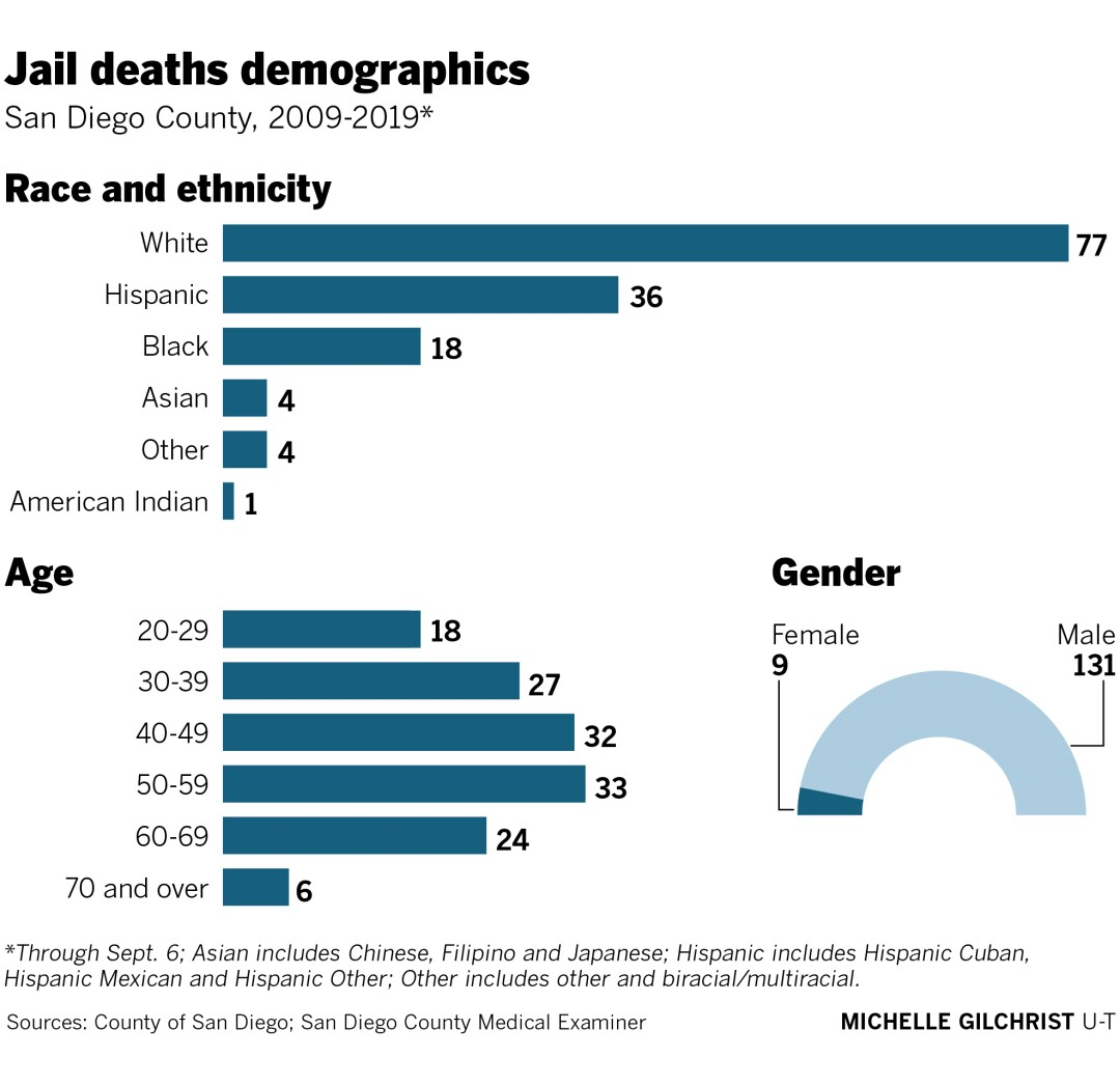 465928-w3-sd-id-g-jail-deaths-demographics.jpg
