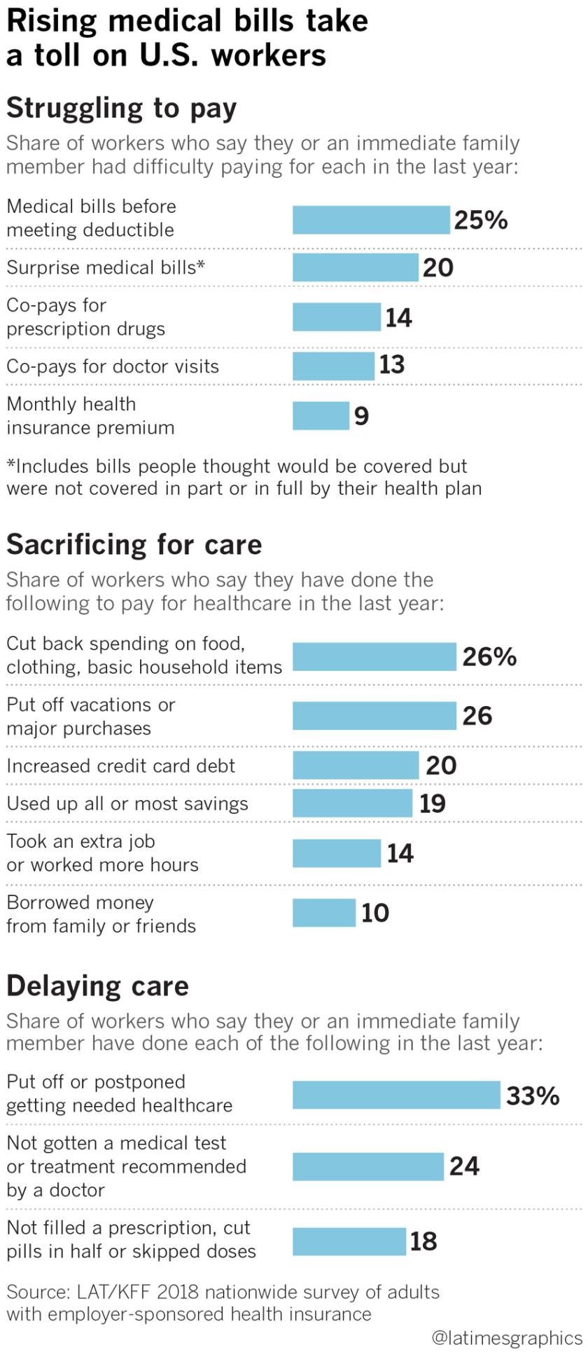 la-na-pol-health-insurance-medical-bills-20190502-web-2