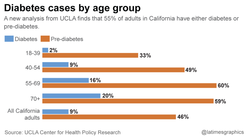 Are you pre-diabetic? 46% of California adults are, UCLA study finds