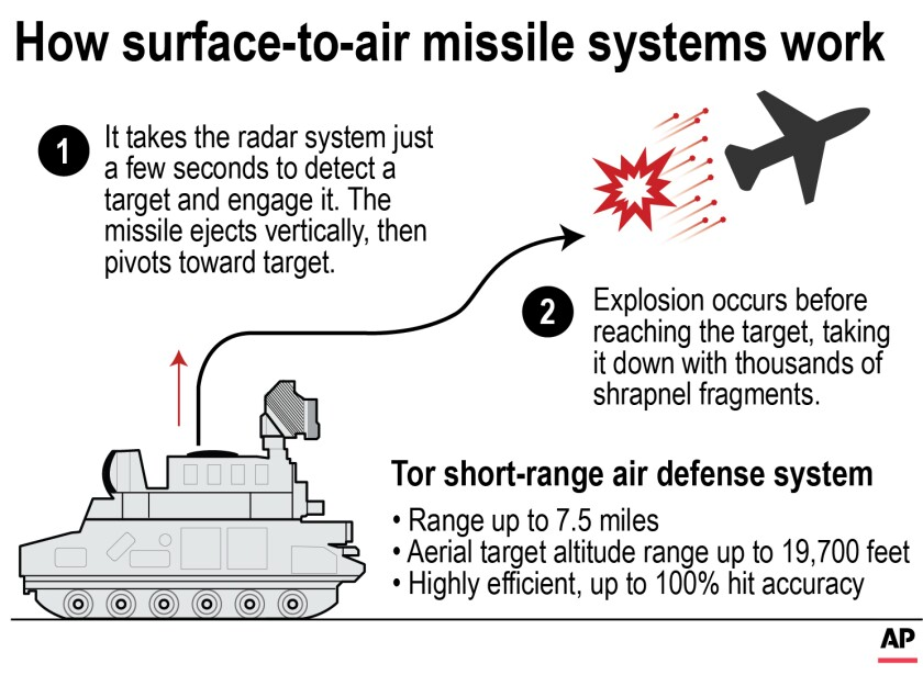 Surface to Air Missile System-apn