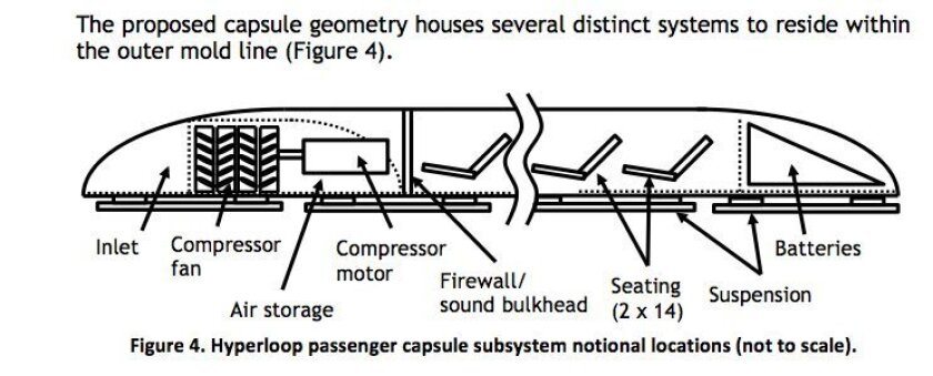 Proposed Hyperloop pod, or capsule.