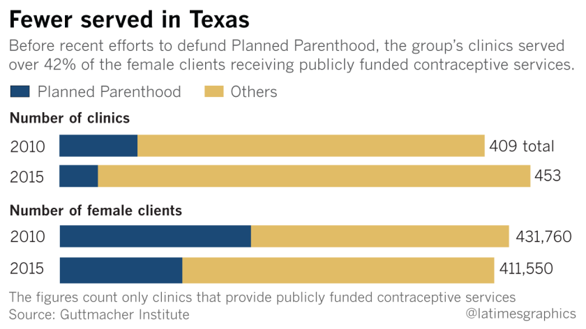Publicly funded contraceptive services in Texas