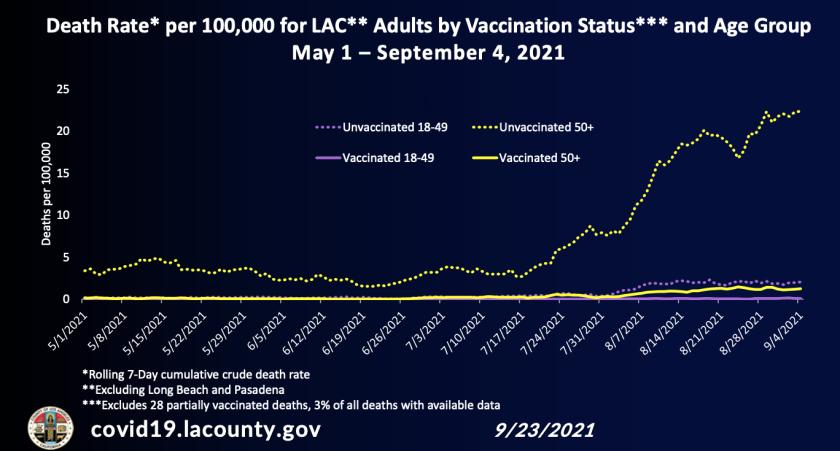 Sterberate für Erwachsene in LA County nach Impfstatus