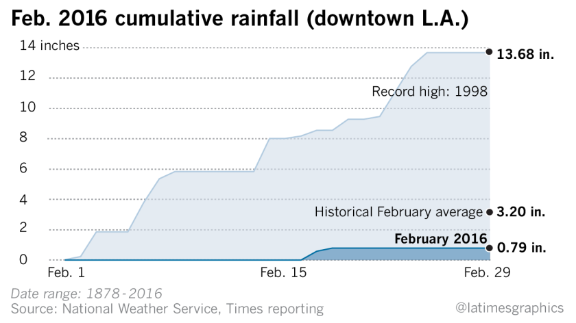 Cumulative rainfall total (downtown L.A.)
