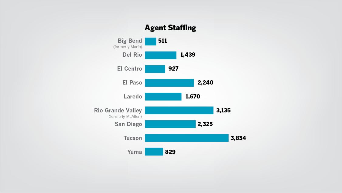Agent staffing