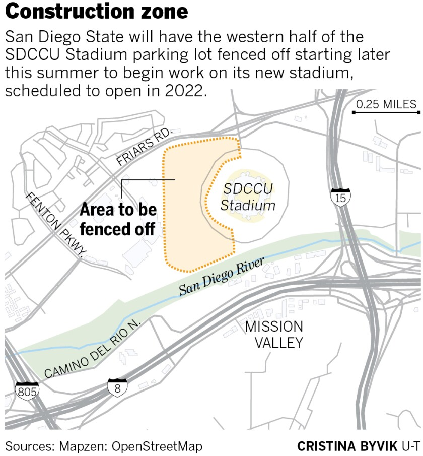 SDSU will have the western half of the SDCCU Stadium parking lot fenced off for construction of new stadium.