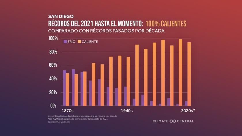 El verano de 2021 ha sido hasta ahora un verano de extremos