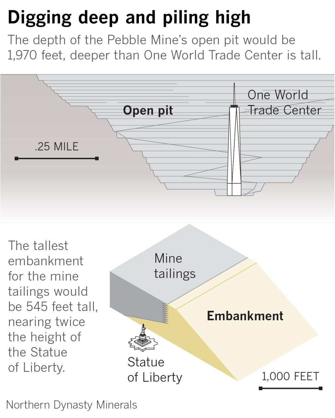 Pebble Mine's depth