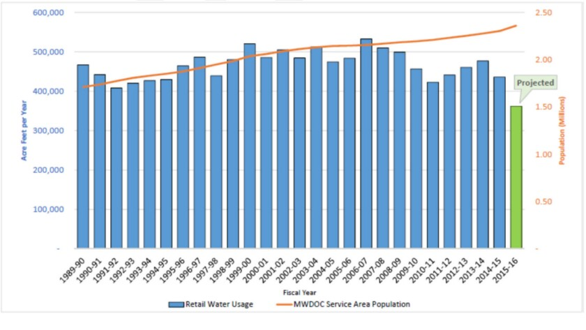 Water usage in Orange County has declined, as shown by the bars, even as the population has soared,