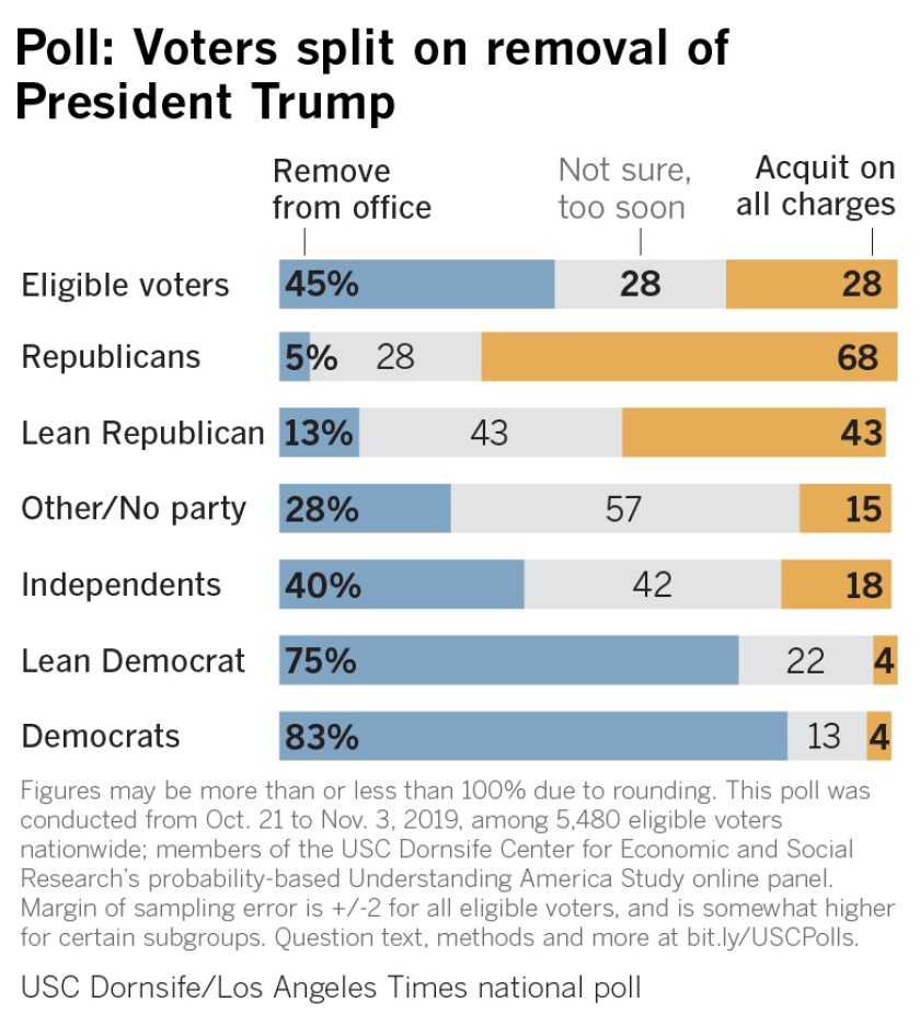 Poll: Voters split on removal of President Trump