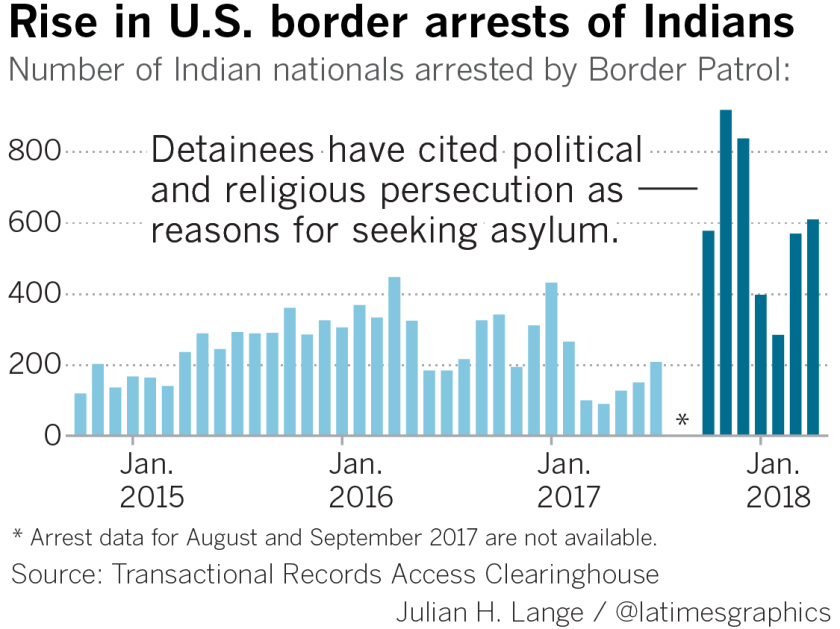 Border arrests of Indians
