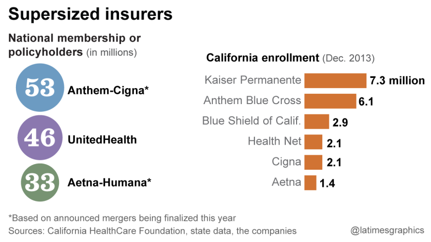 Supersized insurers