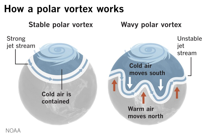 This winter featured a record-strong polar vortex.