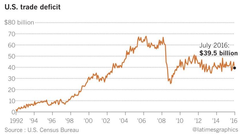 la-na-pol-g-us-trade-deficit-20160926