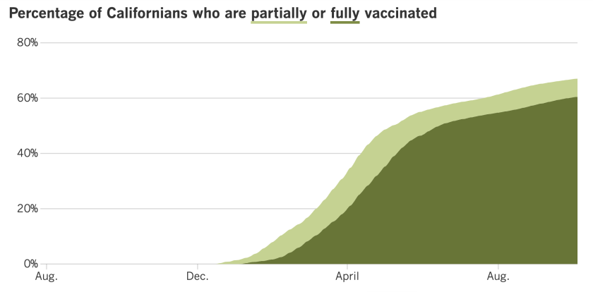 As of Oct. 5, 67% of California residents were at least partially vaccinated and 60.5% were fully vaccinated.