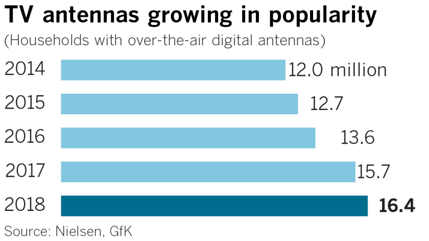 TV antennas are making a comeback in the age of digital streaming