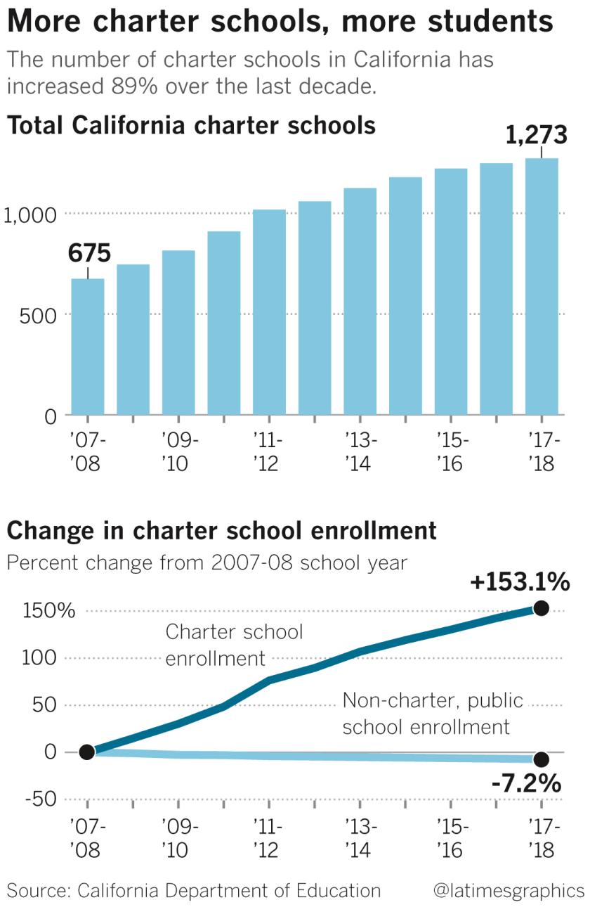 Charter school enrollment
