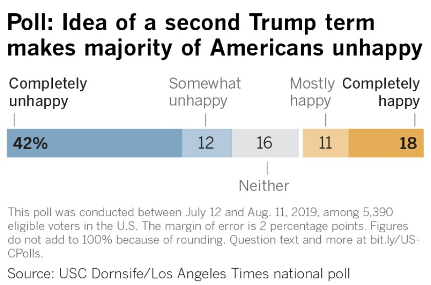 Poll: Idea of a second Trump term makes majority unhappy