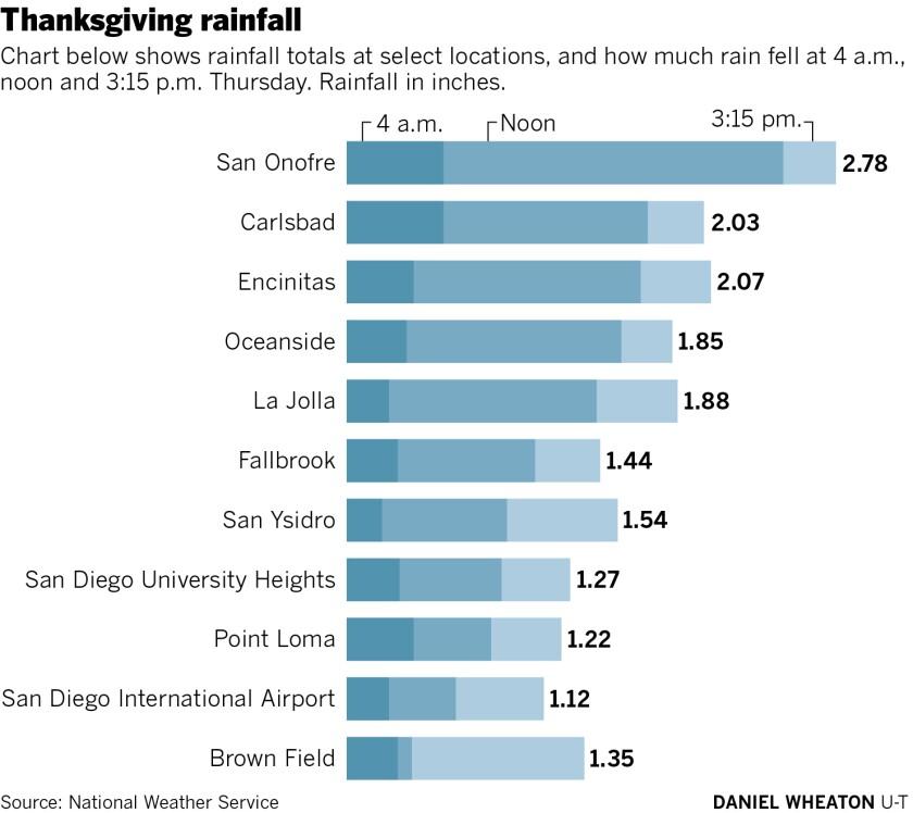 thansgiving rainfall totals 2