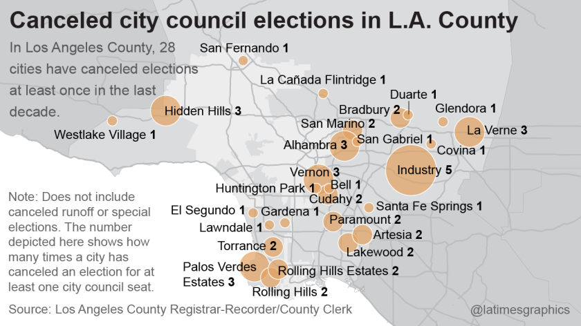 In Los Angeles County, 28 cities have canceled elections at least once in the last decade.
