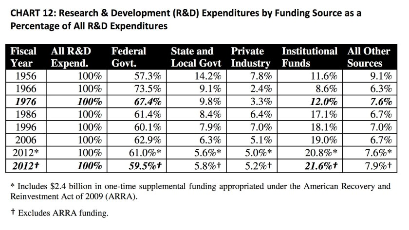 Federal R&D; spending as a percentage of total university resources has fallen to pre-Sputnik levels, while contributions from states and industries also decline sharply.