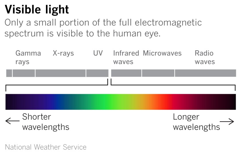 Red and orange light have the longest wavelengths.