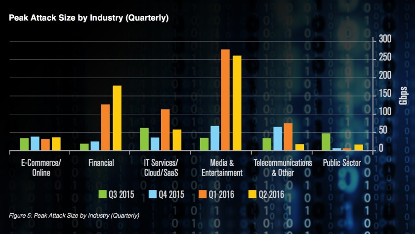 DDoS attacks have sharply increased this year, especially against targets in the financial and media/entertainment sectors, according to these statistics of attack sizes compiled by Verisign.