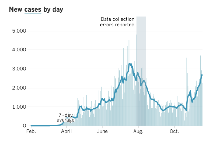 Daily coronavirus cases in L.A. County are rising.