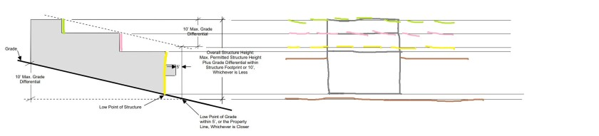 A graphic outlines the three ways in which the height of a building can be measured in the coastal zone.