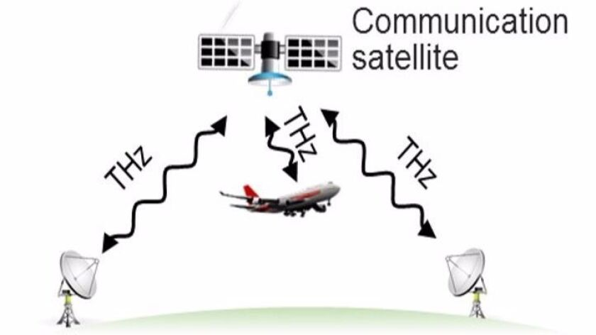 Terahertz satellite links could make gigabit-per-second connection speeds available to anyone anytime, anywhere on the face of the earth, on the ground or in flight.