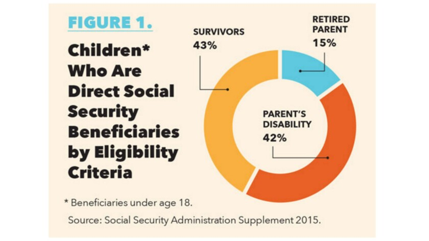 Most children who are direct beneficiaries of Social Security are survivors of deceased workers or children of disabled workers.