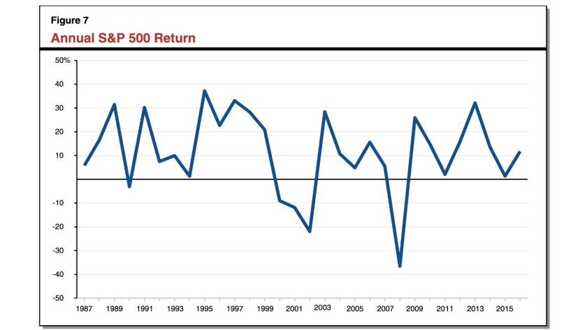 The stock market's return has fluctuated, but over the last 30 years has yielded more than 7% a year