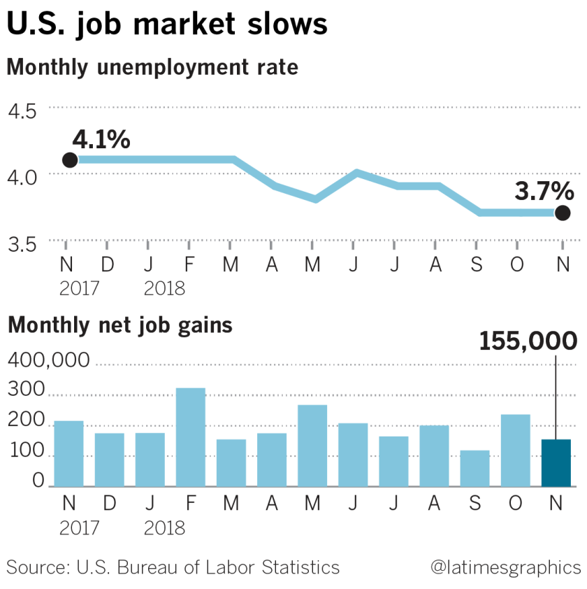 la-fi-g-jobs-report-20181207