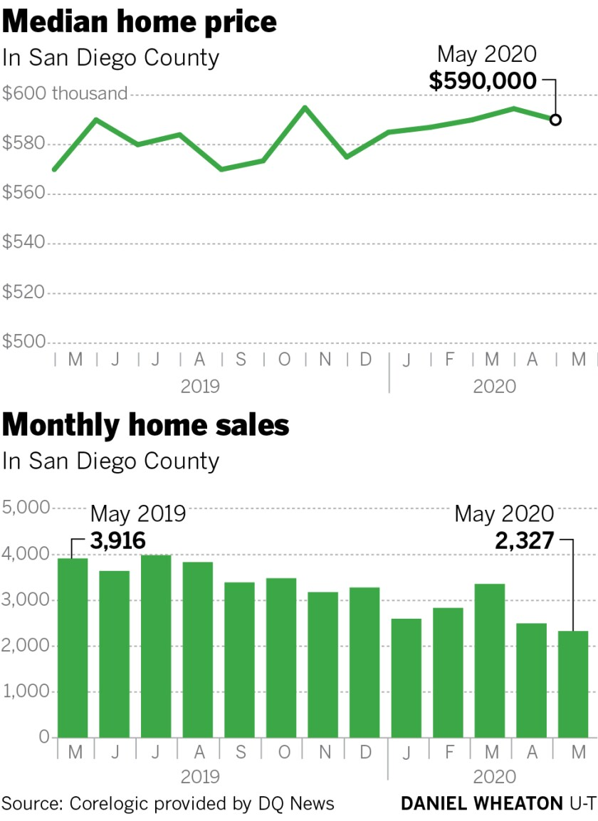 Median home price and monthy home sales in San Diego County