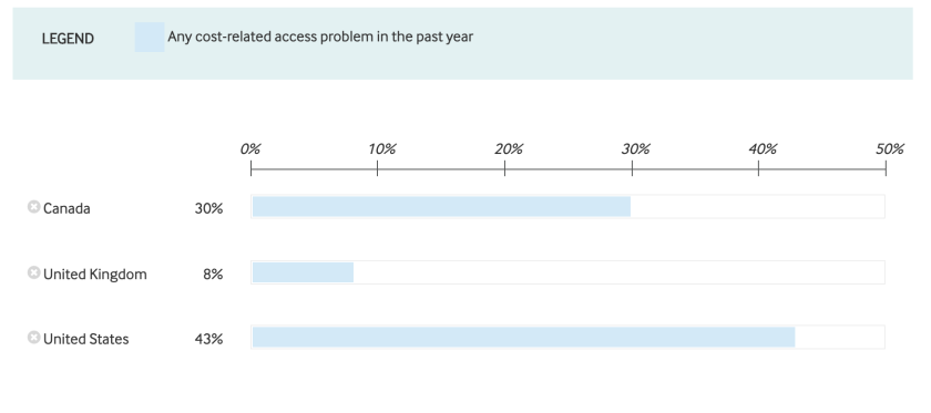 Americans have far more cost-related health treatment problems than Canadians or the British.