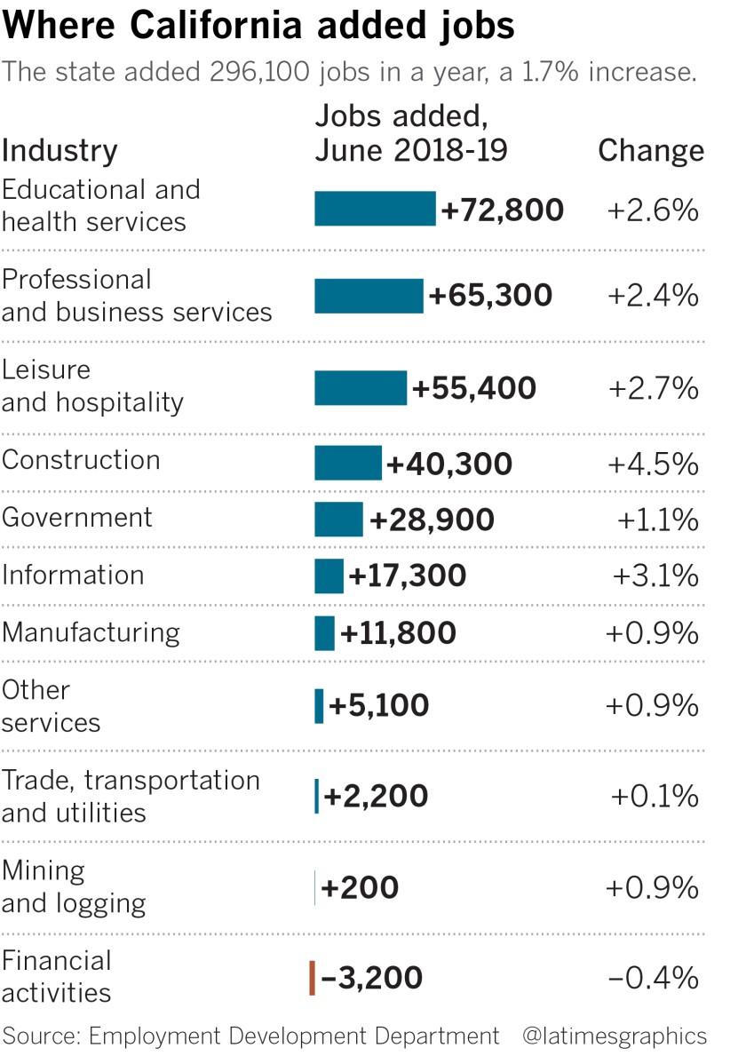 California June jobs report