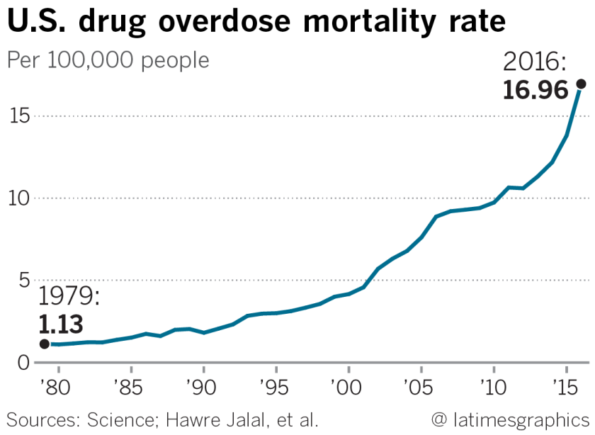 la-sci-sn-g-drug-overdose-1a-20180920
