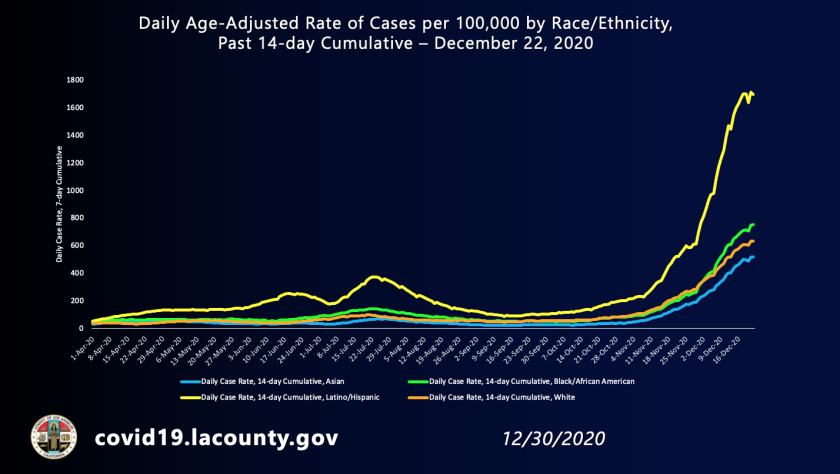 Latino residents of L.A. County have nearly three times the daily coronavirus case rate of white residents.