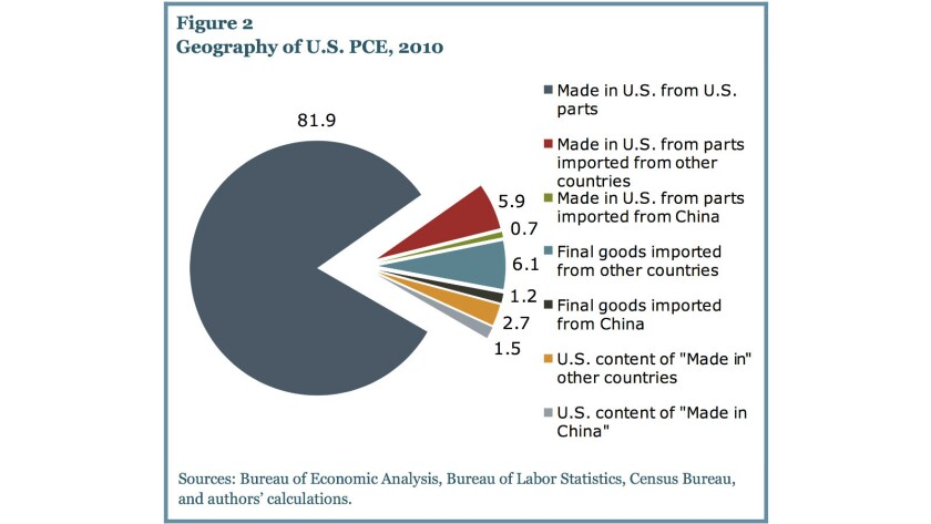 """Not wholly """"made in China"""": A tiny fraction of U.S. consumer expenditures actually goes to goods imported from China; in fact, a larger proportion is spent on U.S. content of China-made goods."""