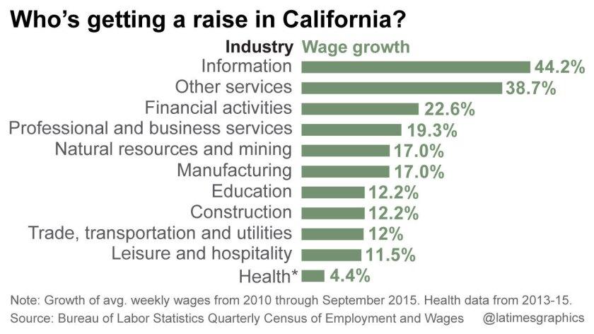la-g-5-year-wage-increase-20160408